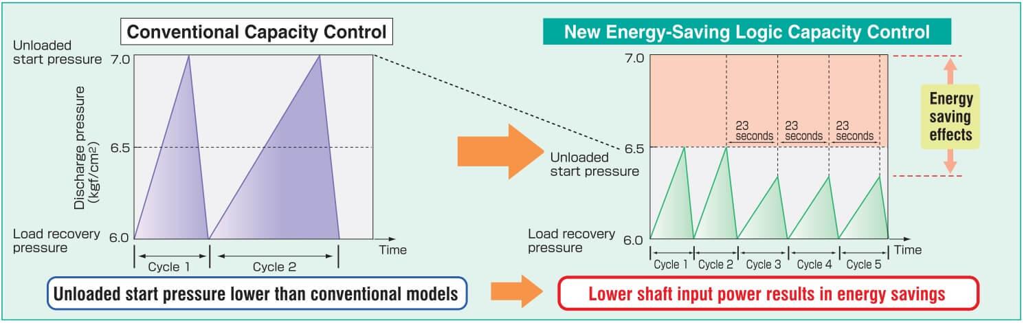 Energy saving logic