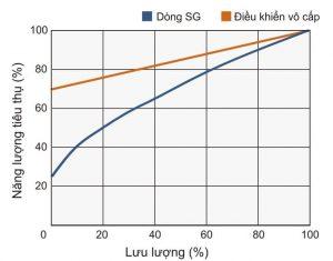 Biểu đồ tiêu thụ điện năng máy nén khí Kobelco SG