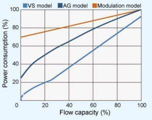 Đường đặc tính tiêu thụ điện năng theo tải của máy nén khí