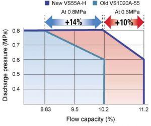 Bảng điều tiết lưu lượng khí nén Kobelco