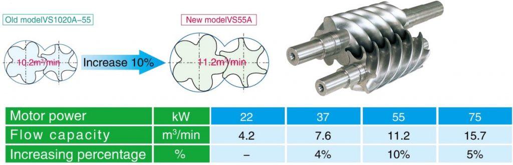 Lưu lượng khí nén máy nén khí Kobelco