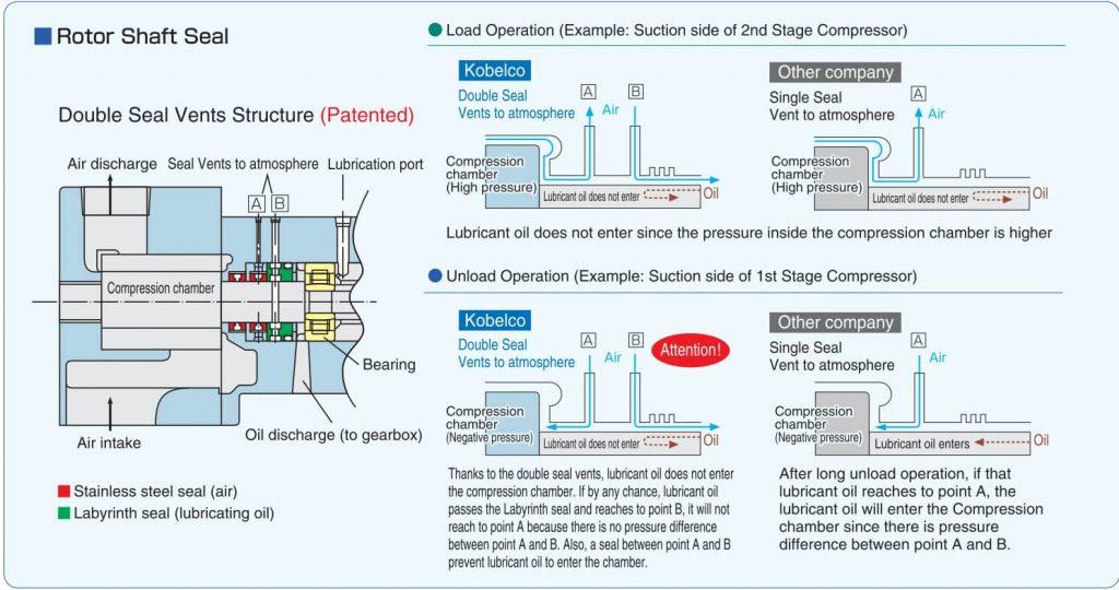 Phớt chặn dầu máy nén khí không dầu Kobelco