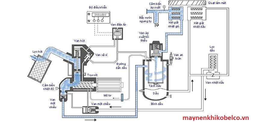 Cấu tạo máy nén khí trục vít