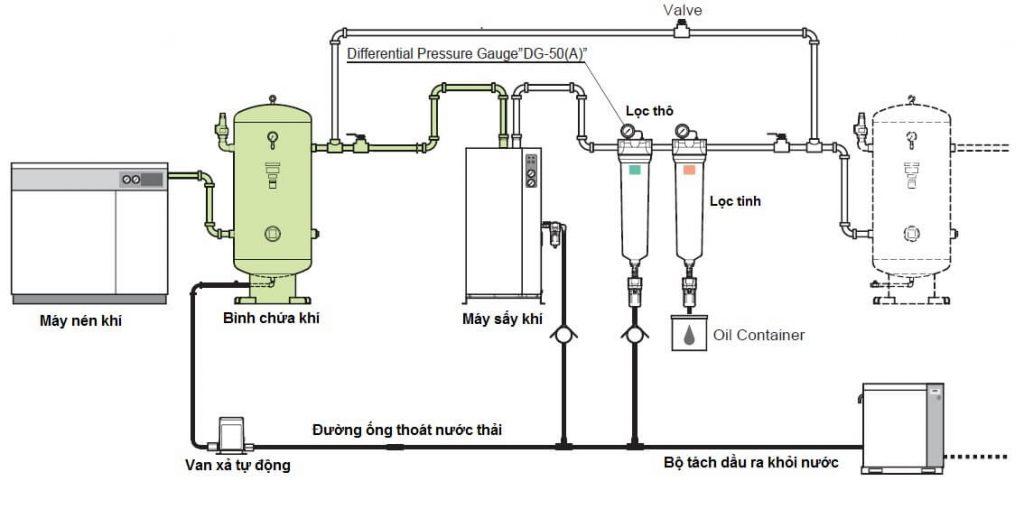 Sơ đồ hệ thống khí nén tiêu chuẩn