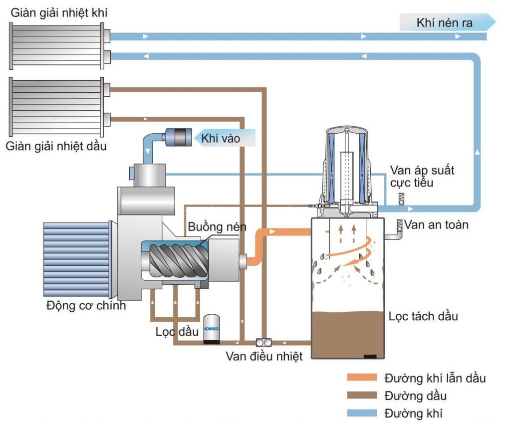 Sơ đồ nguyên lý hoạt động máy nén khí Kobelco