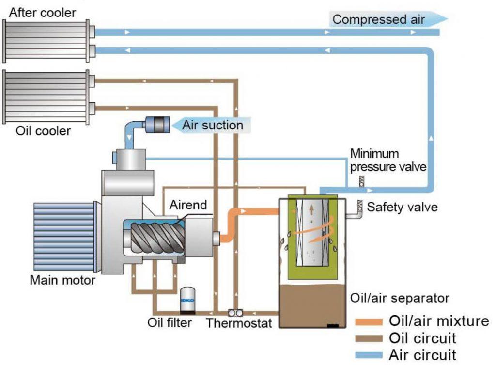 Sơ đồ nguyên lý máy nén khí Kobelco AG big
