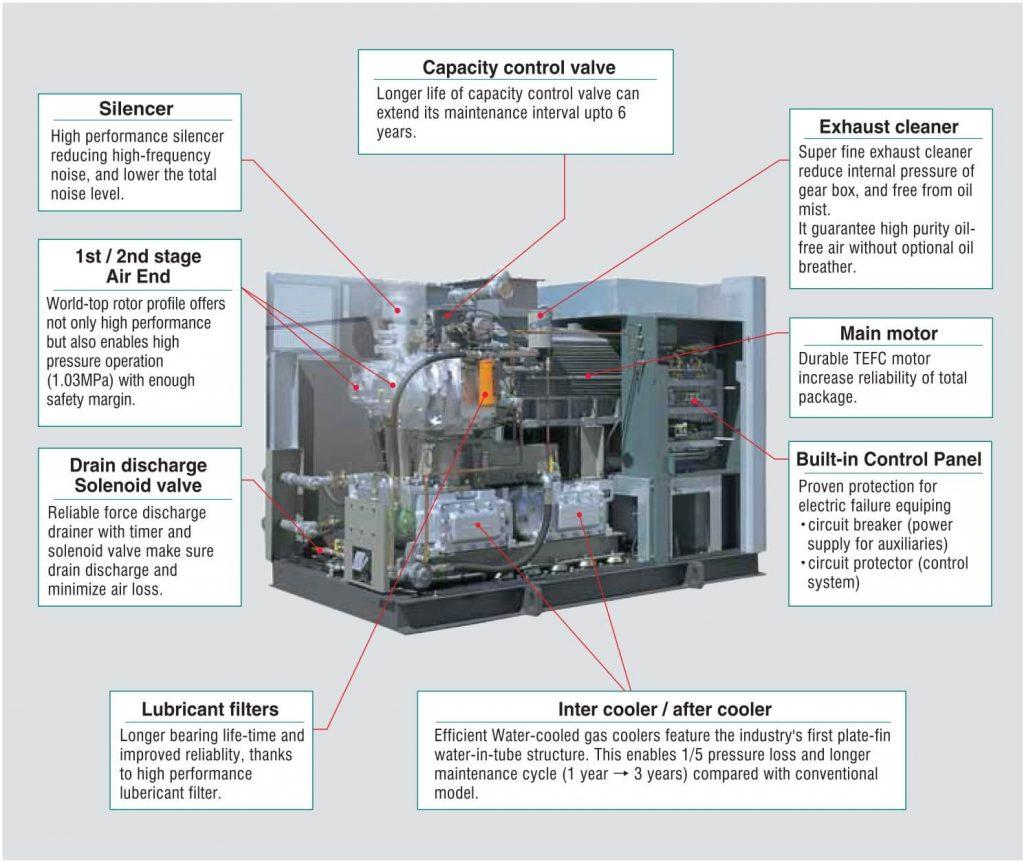 Thiết kế của máy nén khí không dầu Kobelco ALE