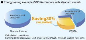 Điện năng tiết kiệm được của máy nén khí biến tần