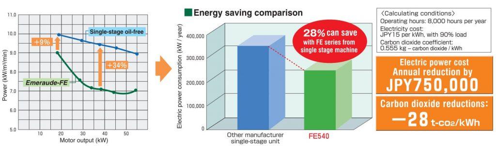 Tiết kiện điện năng máy nén khí không dầu Kobelco FE